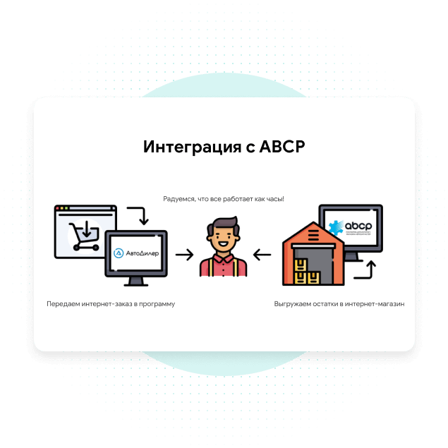 Интеграция с ABCP и Parts-Soft